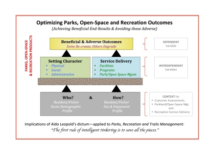 Optimizing Parks, Open Space & Recreation Benefits-2