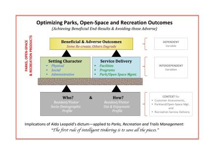 Optimizing Parks, Open Space & Recreation Benefits-2